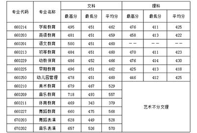 2019年四川幼儿师范高等专科学招生录取分数线