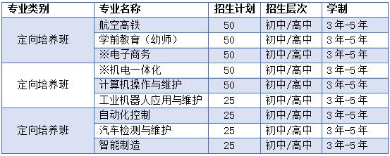贵州技校招生专业设置