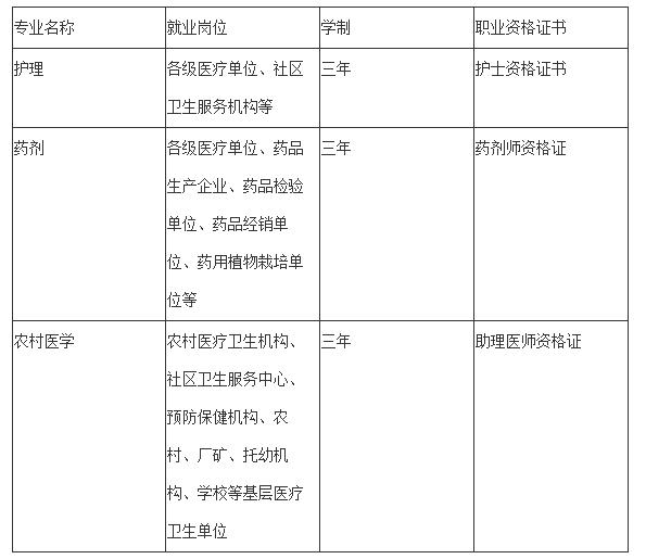 2019年贵阳市卫生学校招生简介「更新」