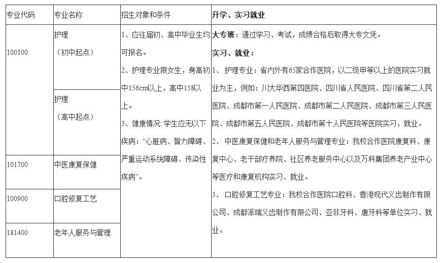 成都华大医药卫生学校开设专业