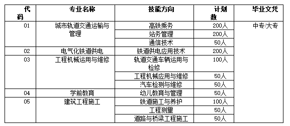 永利皇宫平台2019年招生计划