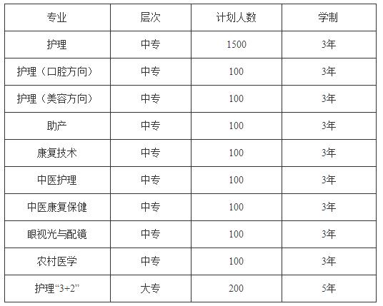 2019年贵州省人民医院护士学校招生计划