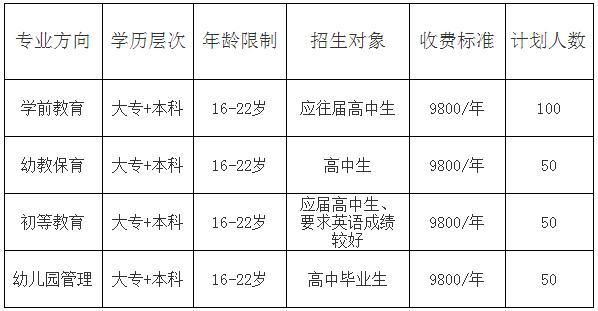 四川师范大学幼师学院2019年招生简介