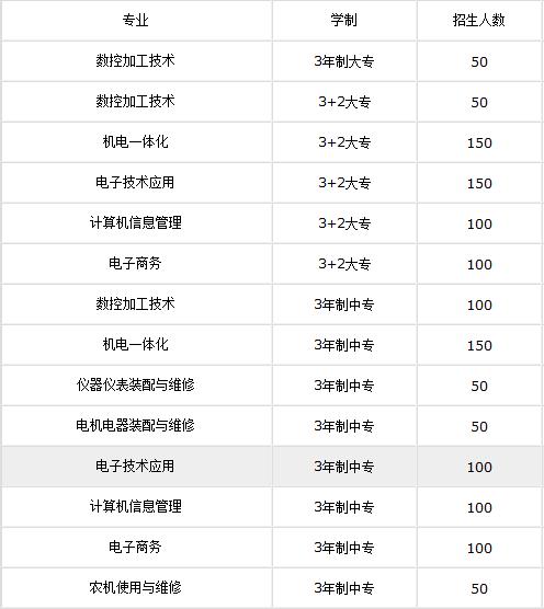 四川雅安航空工业联合技工学校2019年招生简章