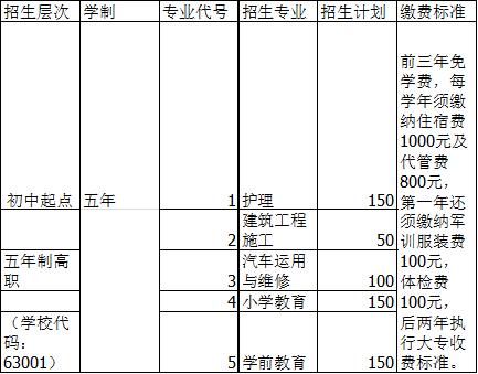 广安职业技术学院招生专业及计划