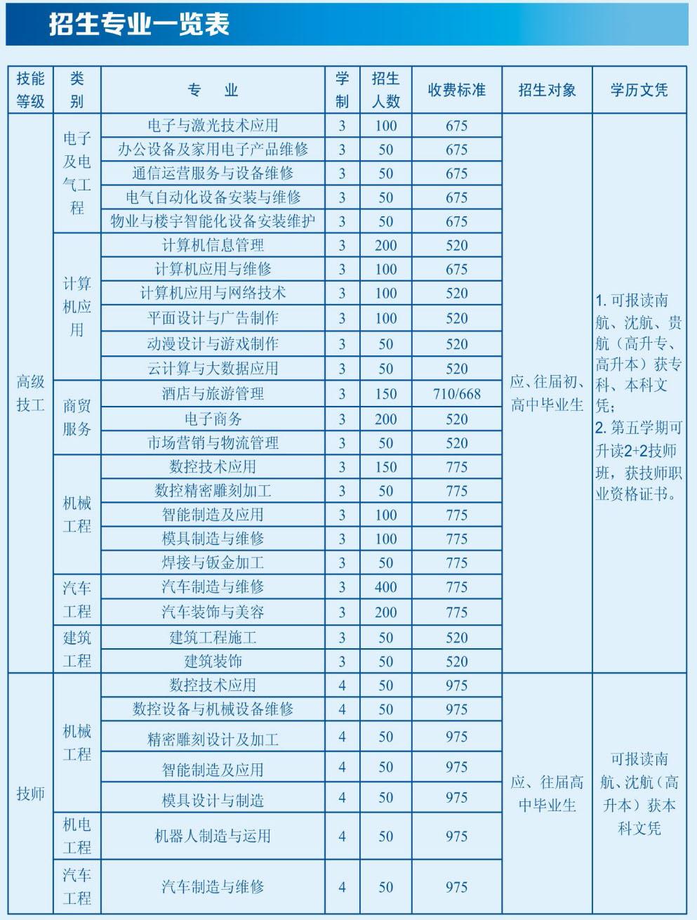 贵州省电子信息高级技工学校2019年招生计划